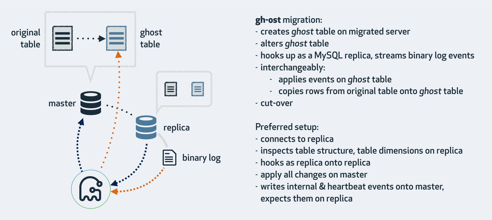 Gh Ost Githubs Online Schema Migration Tool For Mysql Github
