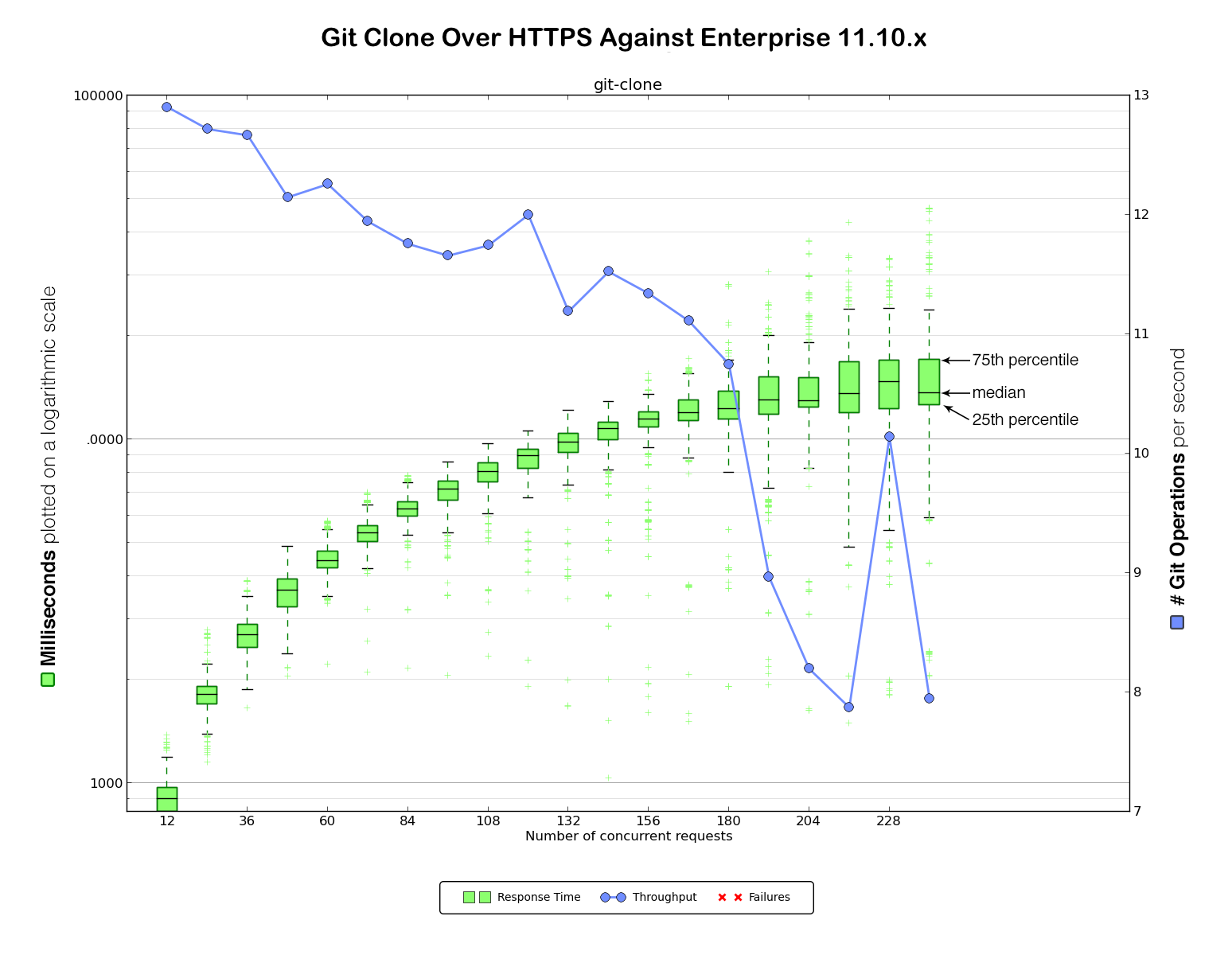 git clone over HTTPS against Enterprise 1