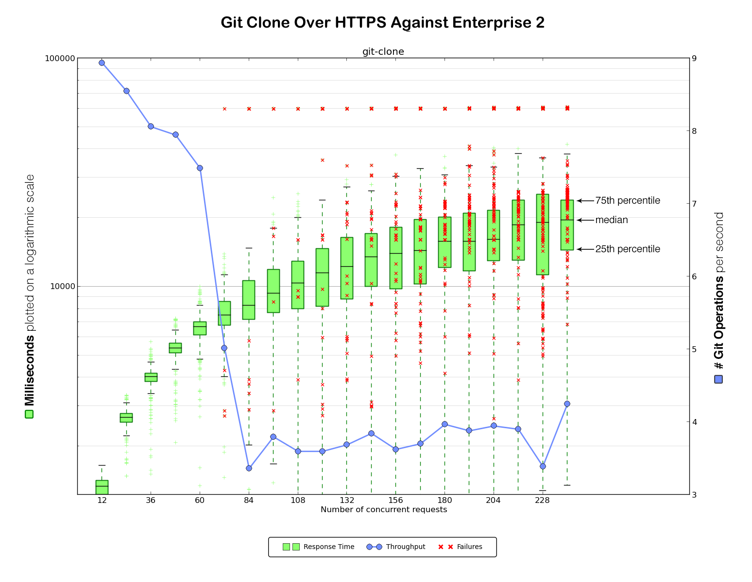 git clone over HTTPS against Enterprise 2