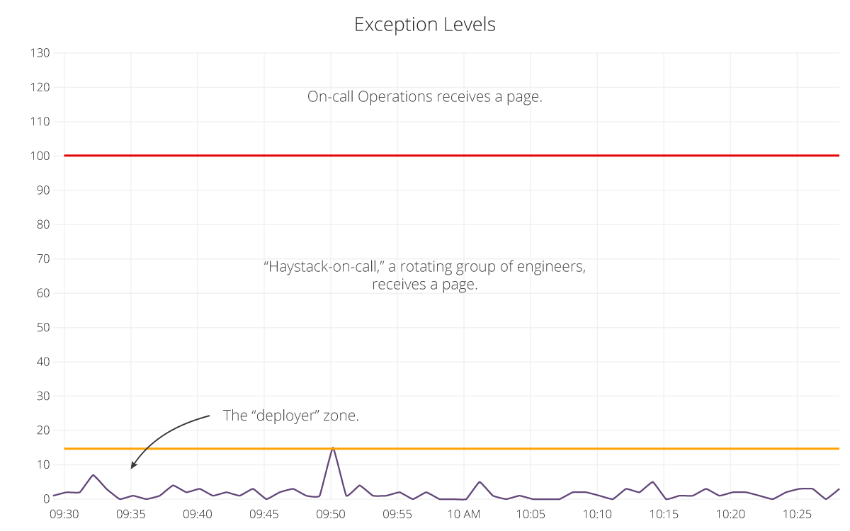 Exception level graphs