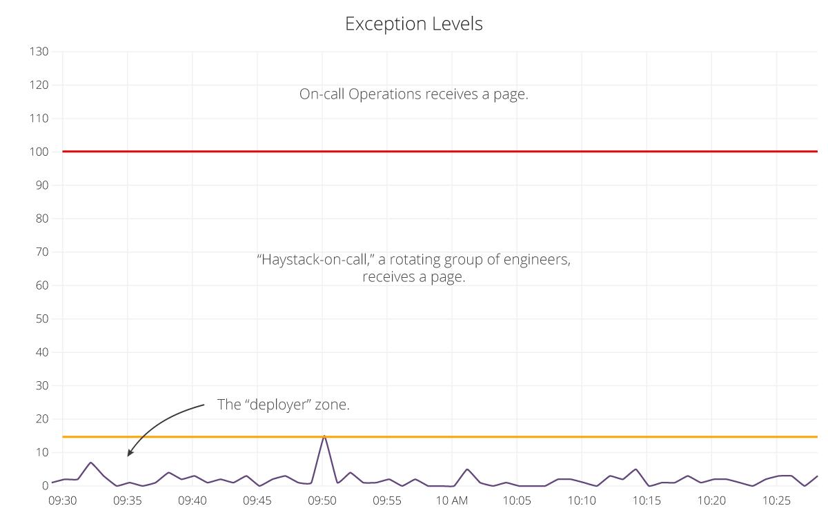 Exception level graphs