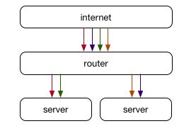 ECMP with multiple destination servers
