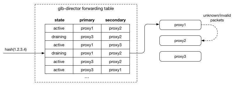 GLB Forwarding Table with a draining server