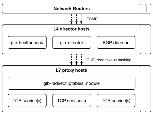 git remove proxy