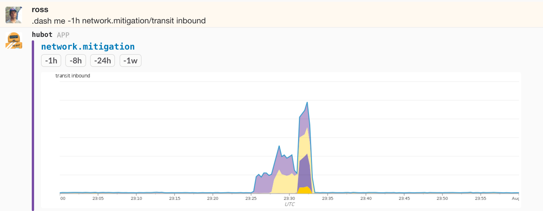 Bandwidth spike during a DDoS event