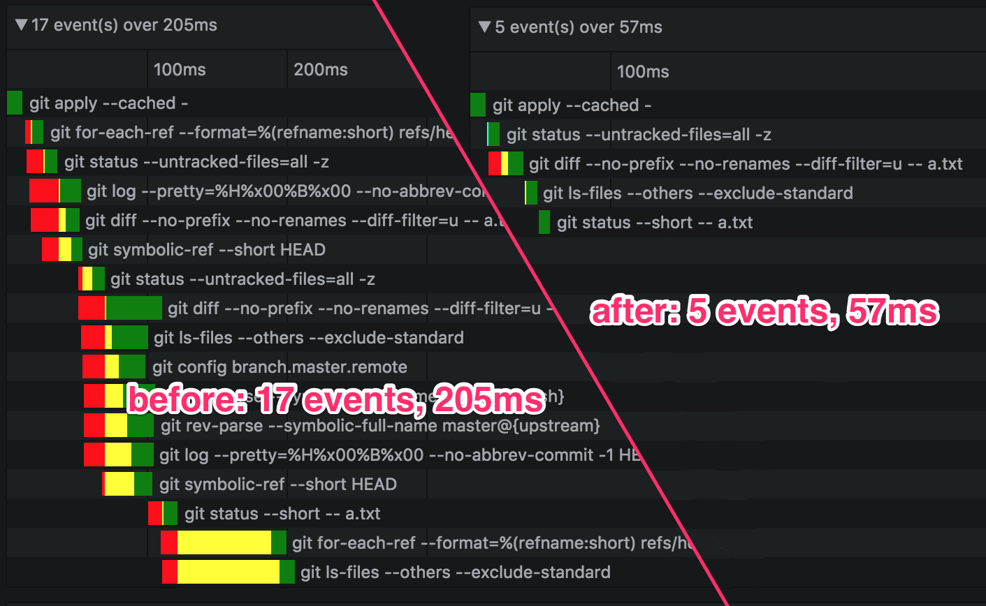 Caching — before 17 events taking 205ms, after 5 events taking 57ms