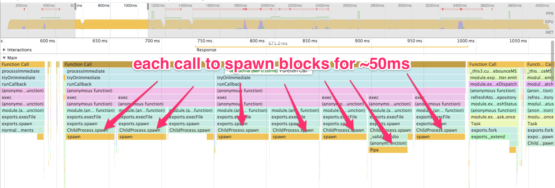 Node.js spawn call taking 50ms synchronous time each usage