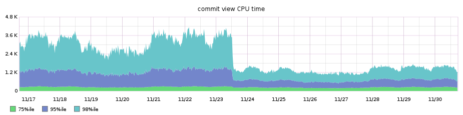 commit view performance after progressive diff