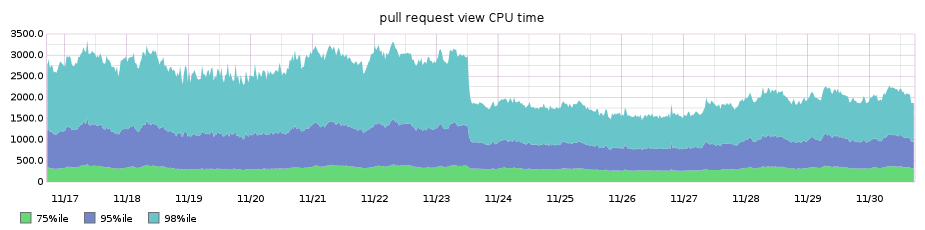 pull request files tab performance after progressive diff