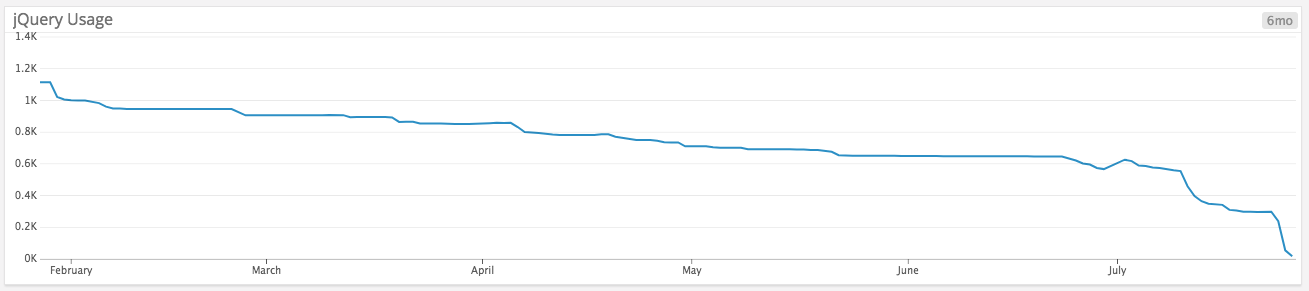 Graph of jQuery usage going down over time.  - jquery usage - Removing jQuery from GitHub.com frontend