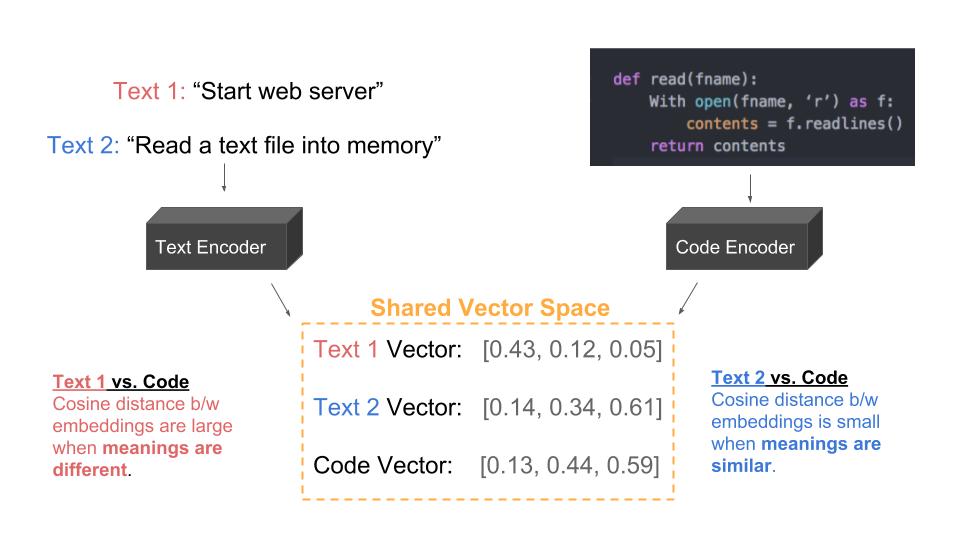 Vector-space diagram